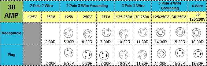 Locking NEMA Wire Chart