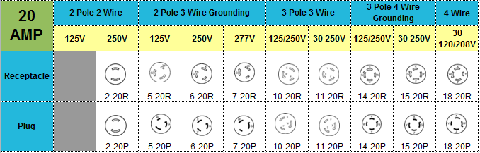 Locking NEMA Wire Chart